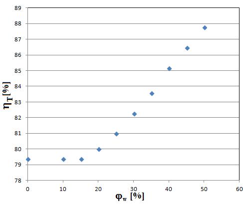 wentylacja mechaniczna rekuperator - zależność sprawnosci temperatrowej od wilgotności powietrza na wlocie wywiewu