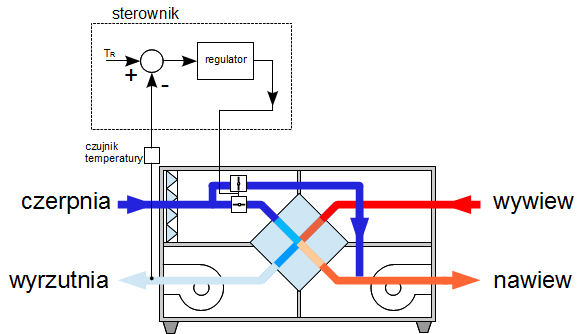 schemat automatyki rekuperatora zabezpieczenie - wpływ na sprawność odzysku ciepła