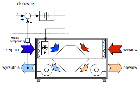 Schemat automatyki rekuperatora zabezpieczenie nagrzewnica elektryczna sterowana termostatem