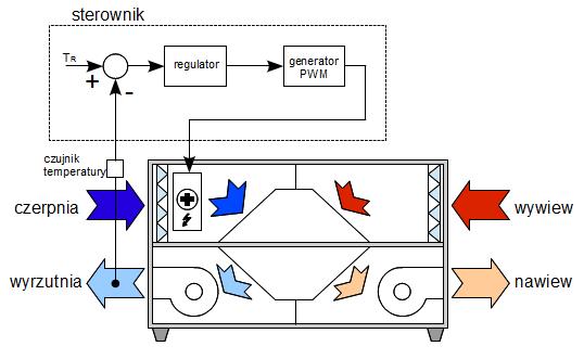 Automatyka rekuperatora - zabezpieczenie przeciwzamrożeniowe, sterowanie grupowe (PWM) nagrzewnicą elektryczną