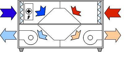 Wentylacja mechaniczna z odzyskiem ciepła - centrala rekuperacyjna z nagrzewnicą elektryczną