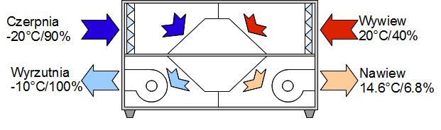 wentylacja mechaniczna z odzyskiem ciepła - rozkład temperatur na rekuperatorze (wymiennik przeciwprądowy)