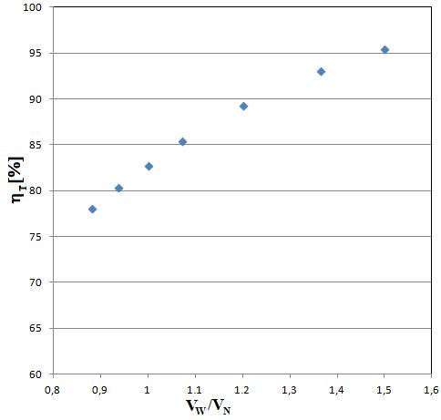 odzysk ciepła - zależność sprawności temperaturowej rekuperatora od stosunku strumieni powietrza wywiewanego do nawiewanego
