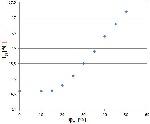 wentylacja mechaniczna - temperatura nawiewu za rekuperatorem w funkcji wilgotności powietrza wywiewanego z pomieszczenia
