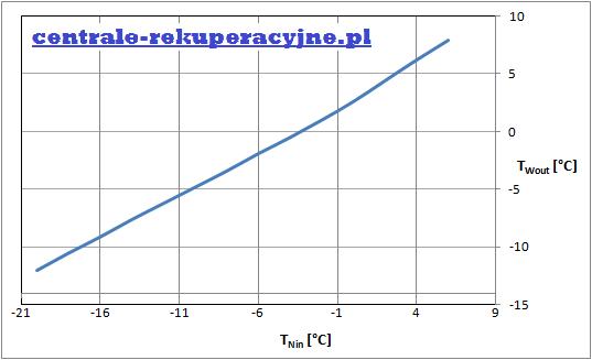 wentylacja mechaniczna, rekuperator - zależność temperatury na wylocie wywiewu ot temperatury na wlocie nawiewu wymiennika przeciwprądowego