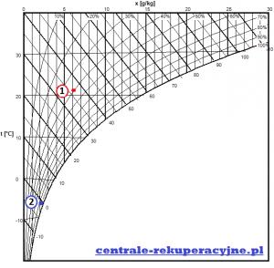 Czy rekuperator wysusza powietrze? Wentylacja mechaniczna osuszanie powietrza przykład.