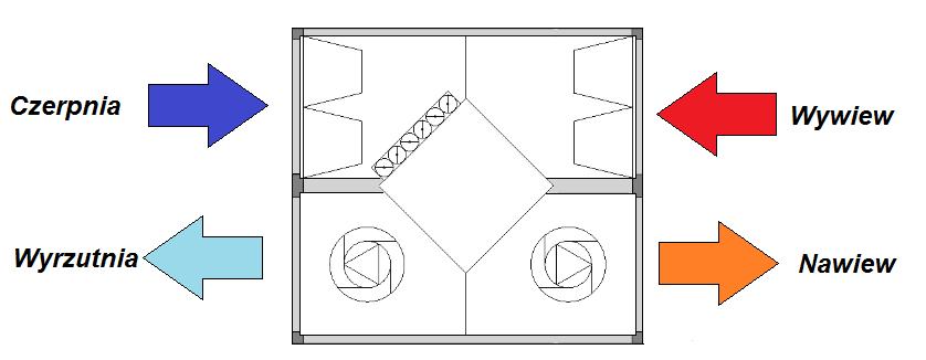 bypass rekuperatora - schemat centrali wentylacyjnej z wymiennikiem krzyżowym z by-passem