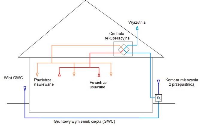 Wentylacja mechaniczna z gruntowym wymiennikiem ciepła