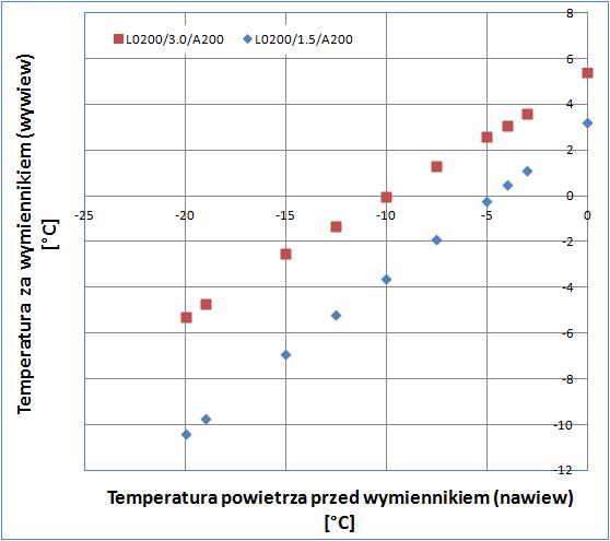 Wentylacja mechaniczna - zaleznosc temperatury wywiewu od nawiewu dla wymiennika przeciwprądowego
